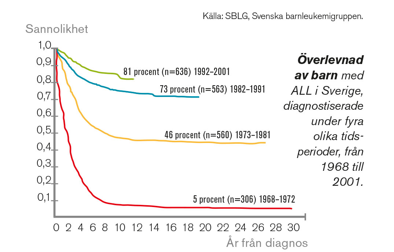 Överlevnad av barn med ALL i Sverige.